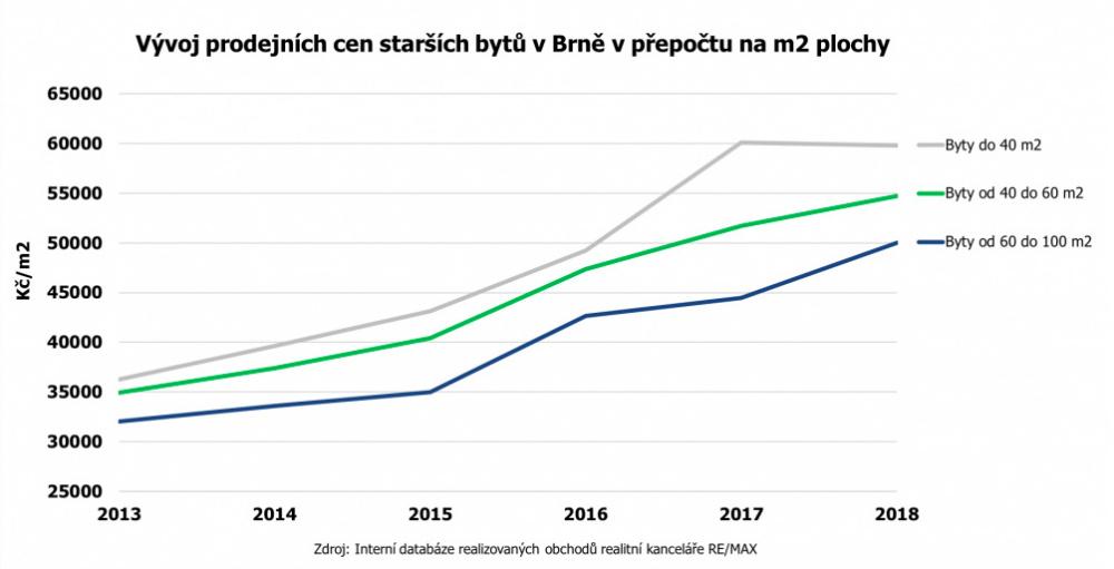Dostupnost bydlení v Brně